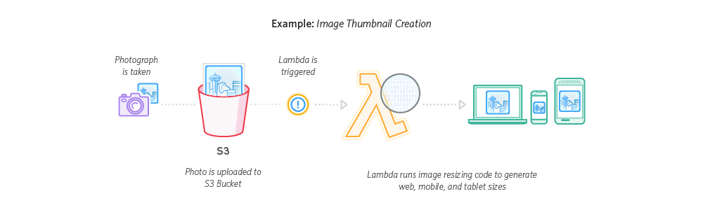 Image conversion using Amazon Lambda and S3 in Node js