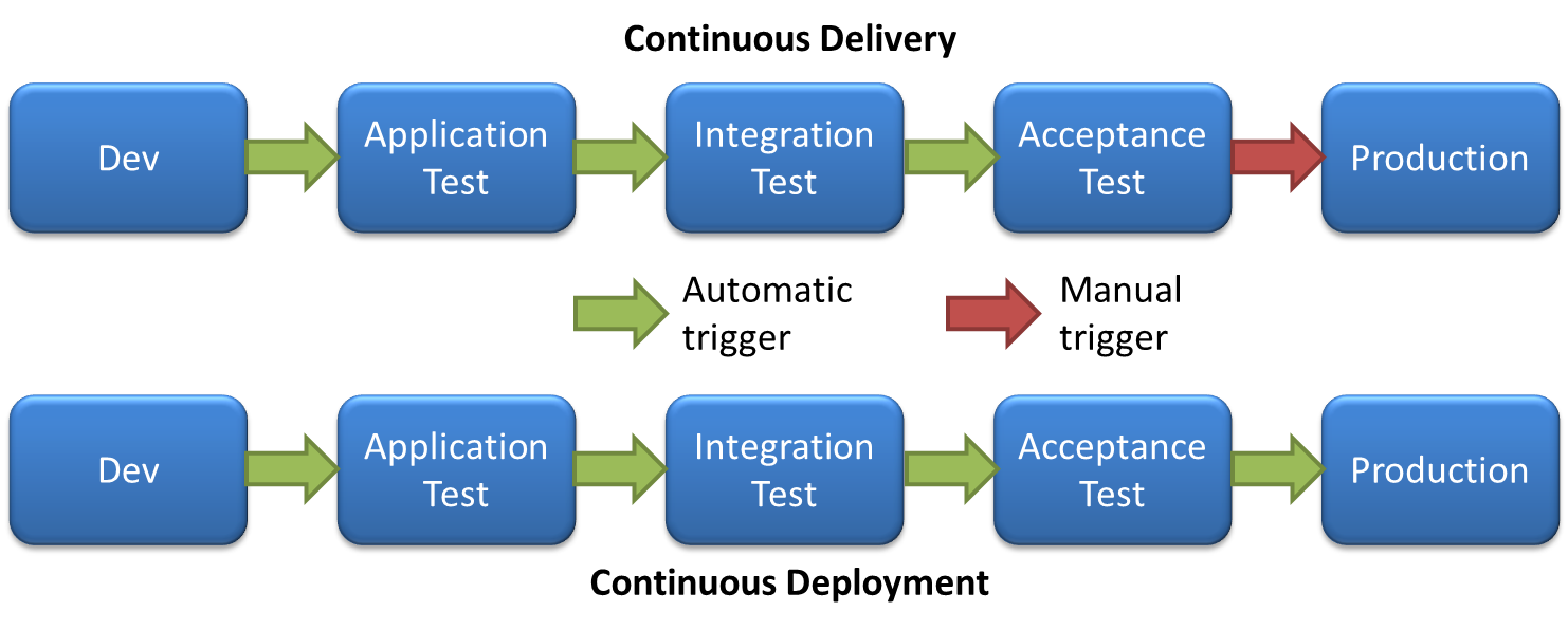 Continuous Delivery vs Continuous Integration
