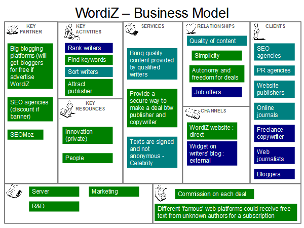 Business Model Generation for WordiZ